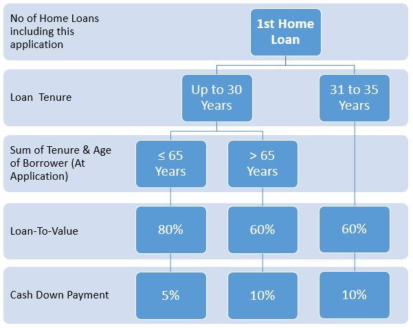 Loan-to-value Ratio for 1st Home Loan
