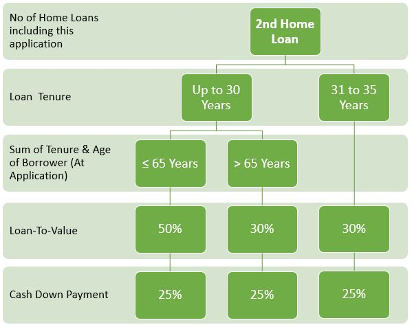 Loan-to-value ratio for 2nd housing loan