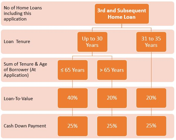LTV ratio for 3rd and subsequent housing loan